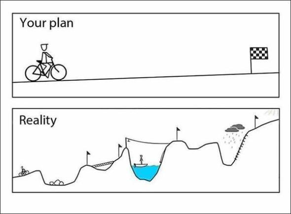 Technology Project Management explained in one picture